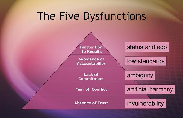 The 5 dysfunctions